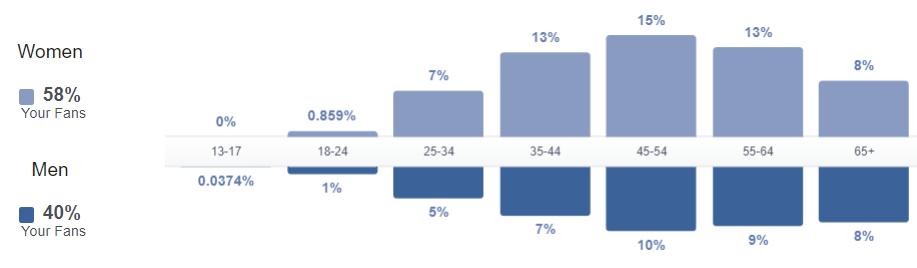 Facebook Fan Statistics